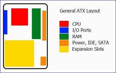 Mô hình chung của mainboard ATX cùng với các thành phần khác