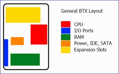 Mô hình bố trí của mainboard BTX