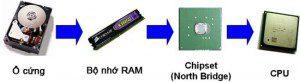 Cách dữ liệu đã lưu được chuyển vào CPU